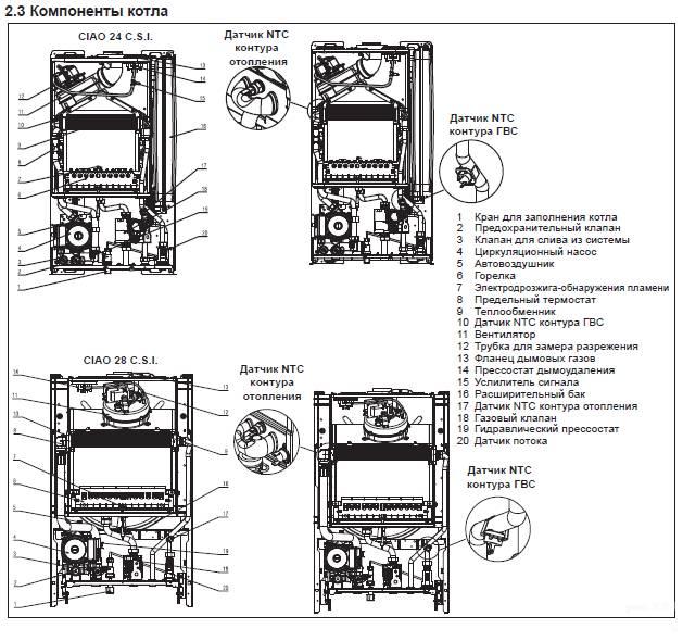 Инструкции по эксплуатации котла беретта