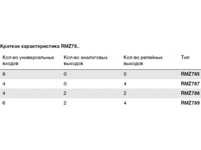 Инструкция rmz785 по эксплуатации synco