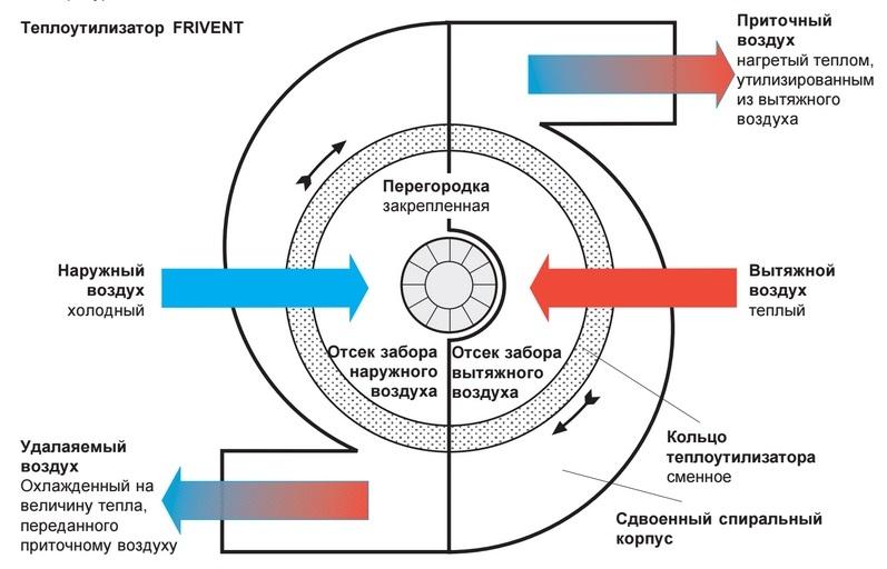 Теплообменник воздух воздух технологическая карта обвязки теплообменников гвс
