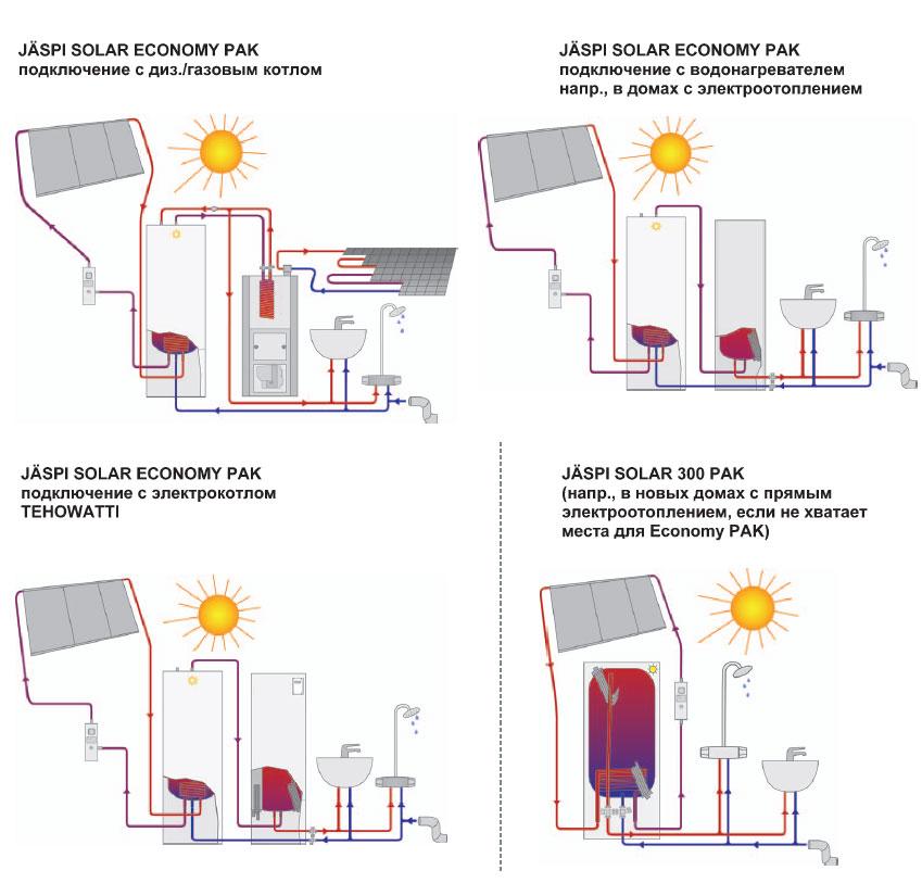 JASPI-оборудование на солнечной энергии Эффективное использование солнечной энергии при выработке горячей бытовой...