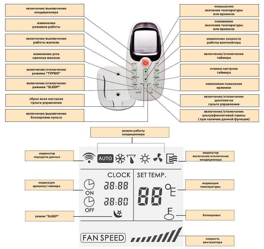 Lessar кондиционеры инструкция дистанционное управление