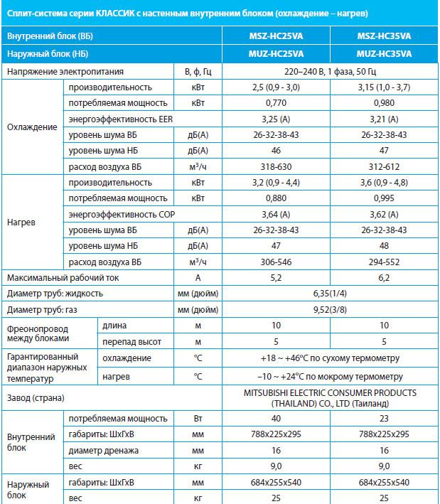 Кондиционеры mitsubishi heavy технические характеристики