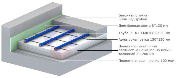 Водяной теплый пол Thermotech греющей панели; монтажные и сборочные схемы применяемого оборудования.