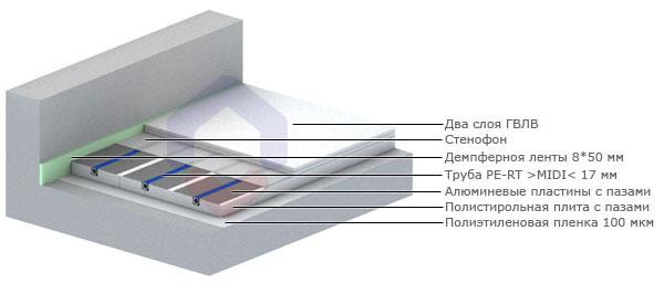 водяной теплый пол по деревянному перекрытию - Всемирная схемотехника.