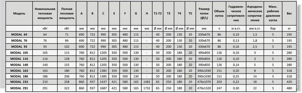 unical modal 291 паспорт