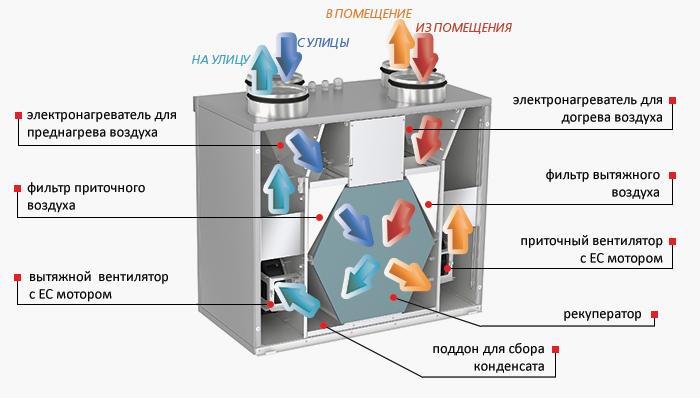 Приточно-вытяжные установки для дома - что следует знать перед тем, как выбирать