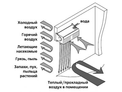 Функции тепловой воздушной завесы