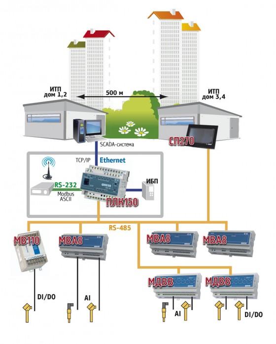 Индивидуальный тепловой пункт (ИТП) Волгодонск Пластины теплообменника Tranter GX-100 P Озёрск