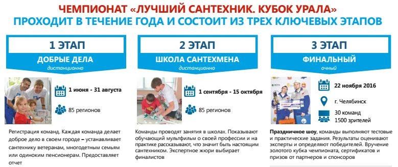 Лучший сантехник России ru Чемпионат Лучший сантехник Кубок Урала проходит в течение года состоит из трех ключевых этапов