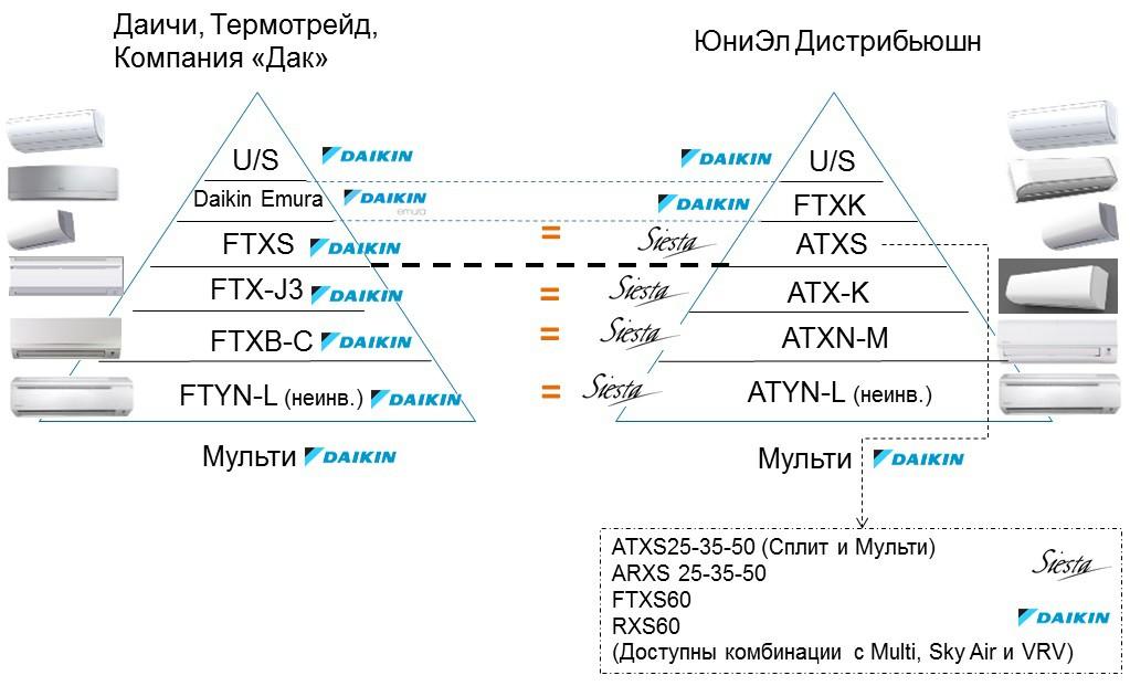 Схема: распределение линеек