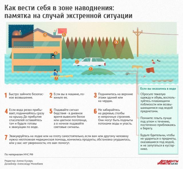 Пятница с TopClimat.ru | Санкт-Петербург очень медленно тонет