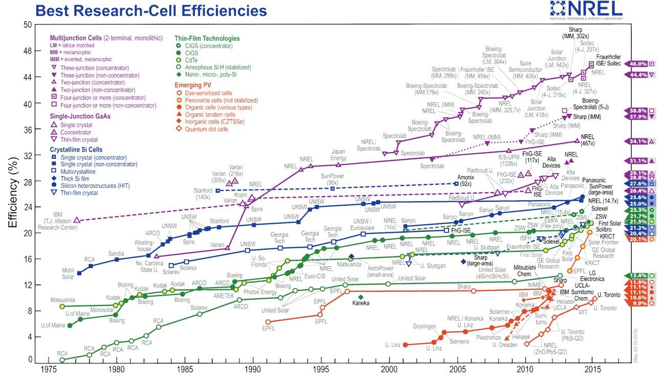 Перспективы солнечной энергии