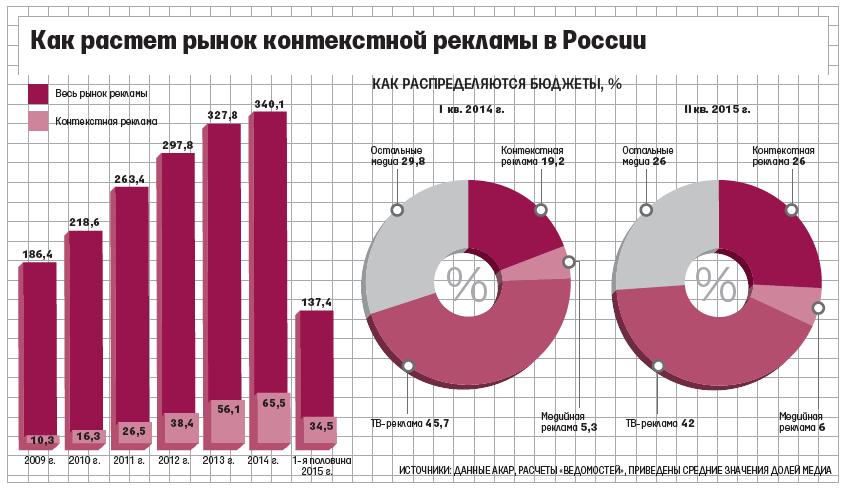 Рост рынка контекстной рекламы 2014