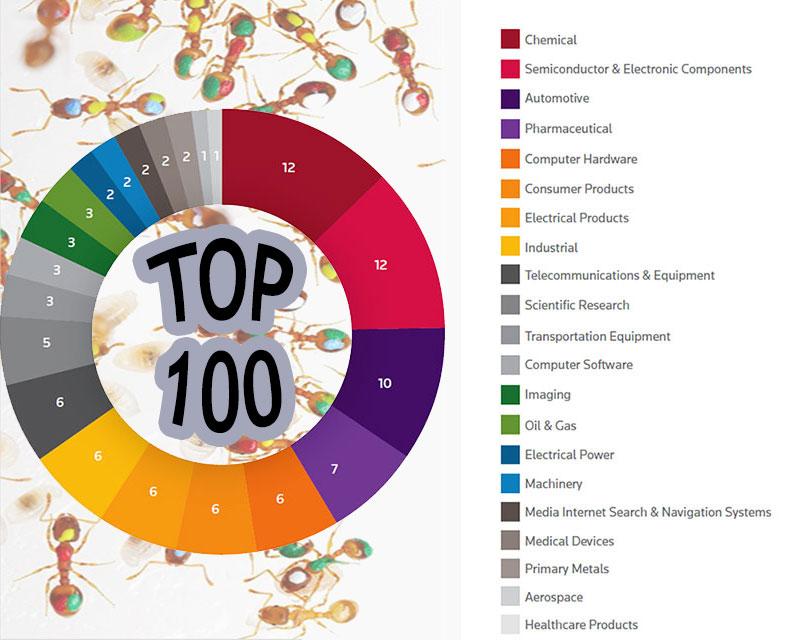 Опубликован рейтинг ста ведущих инновационных компаний
