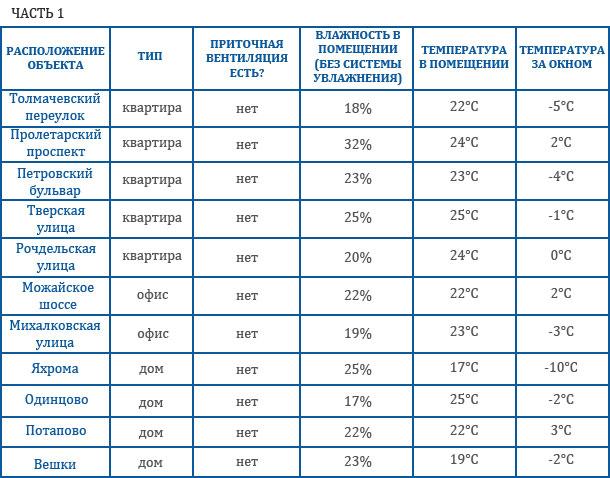 Шокирующие результаты исследования для помещений с вентиляцией от Buhler-AHS Russia.