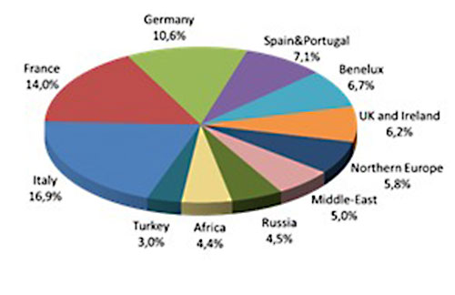 Рынок чиллеров в регионе Европы, Ближнего Востока и Африки