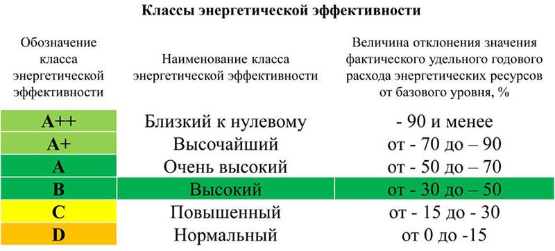 В России введут классификацию жилых домов по энергоэффективности