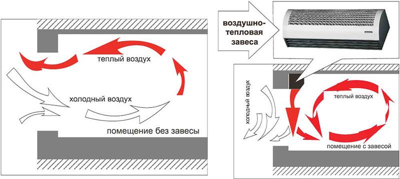 Тепловая завеса отделяет внутреннюю воздушную среду от наружной плоской струей воздуха.