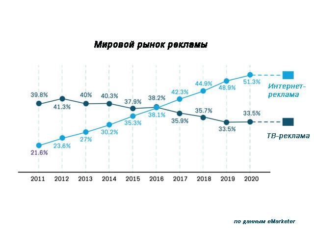 Суммарный объем российского рынка рекламы в 2017 году