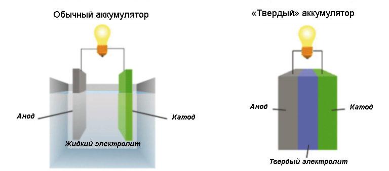 Сравнение традиционного и твердого аккумуляторов
