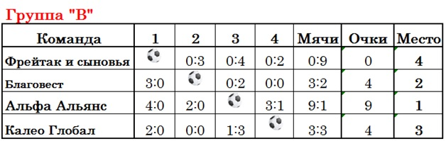 Мини-футбольный турнир «Кубок Климата» состоялся в минувшую субботу – 16 декабря