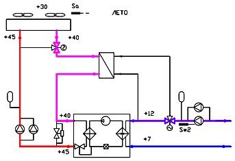 Энергоэффективная схема холодоснабжения с водо-водяным чиллером и системой фрикулинга