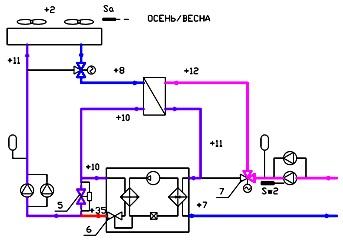 Чиллер с промежуточным теплообменником Пластинчатый теплообменник Sondex S150 Уфа