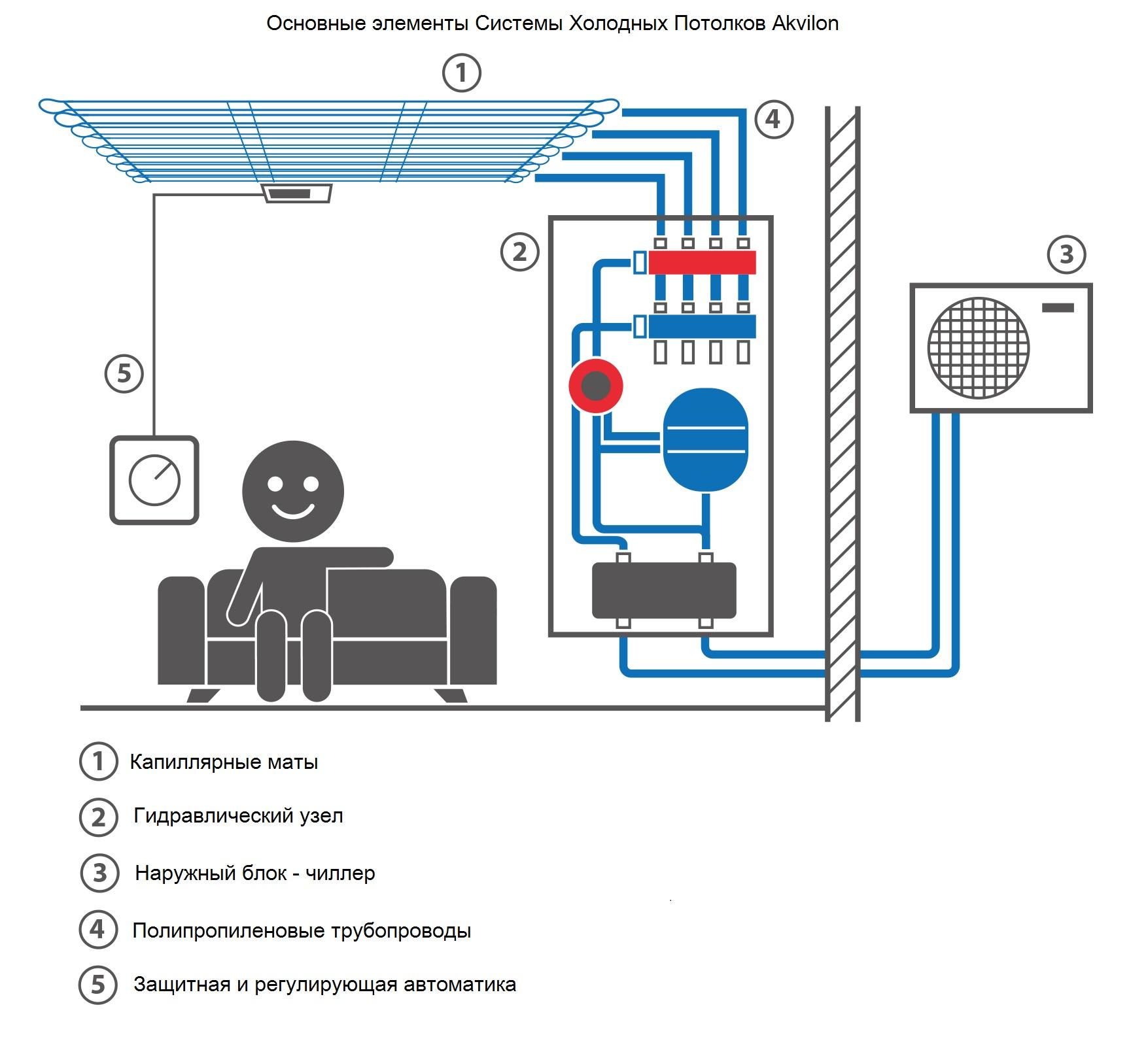Система Холодных Потолков Akvilon – здоровый подход к комфорту