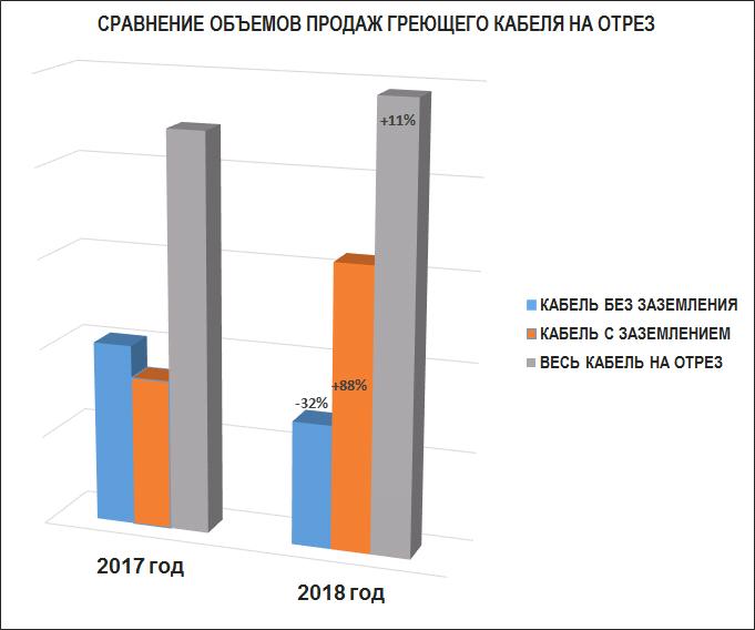 Системы электрообогрева Heatus укрепляют позиции на российском рынке