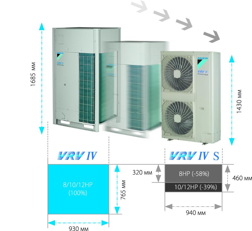 Инновационные системы Daikin VRV IV Mini S-серии