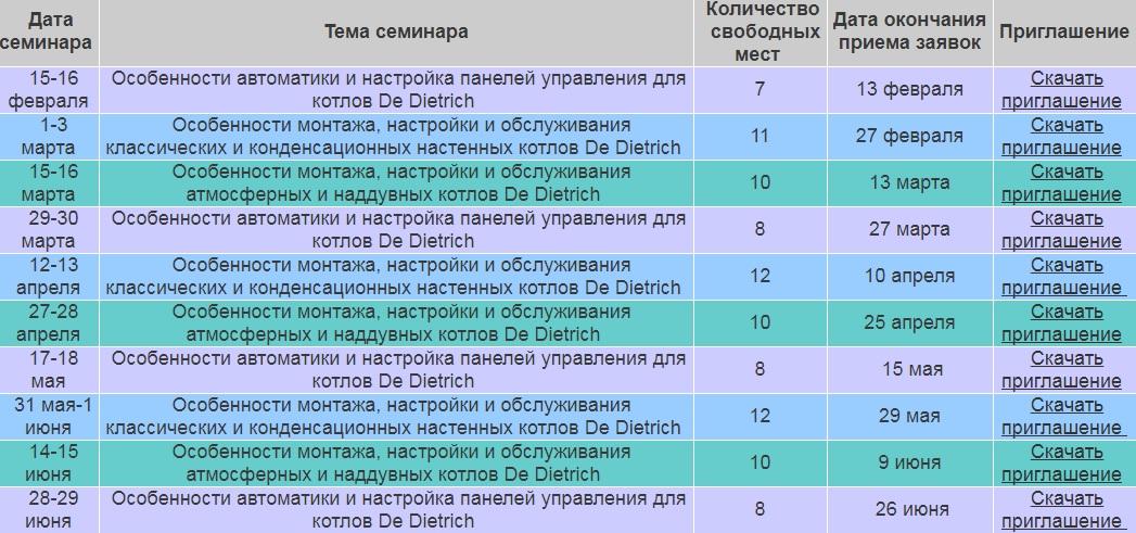 Цикл практических занятий в Учебном Центре De Dietrich г. Иваново