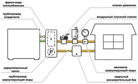 Рисунок 1 - Стандартная схема