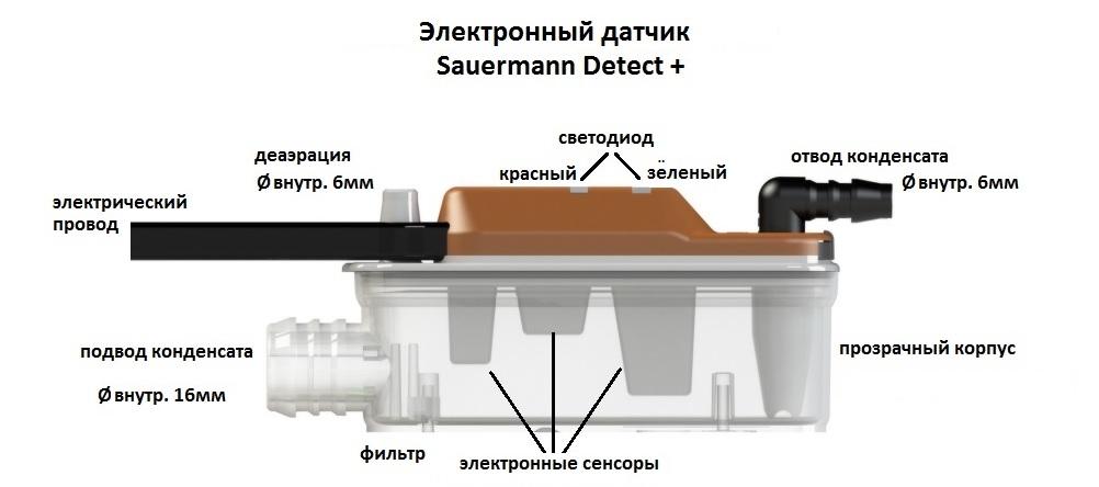 Дренажная помпа Sauermann Si-30 Detect+ с новым электронным датчиком