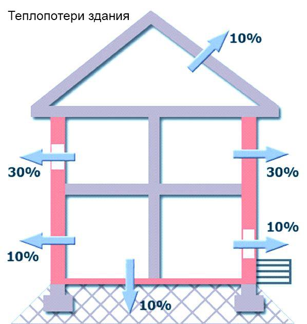 Инновационные электрообогреватели «СТН» и их преимущества