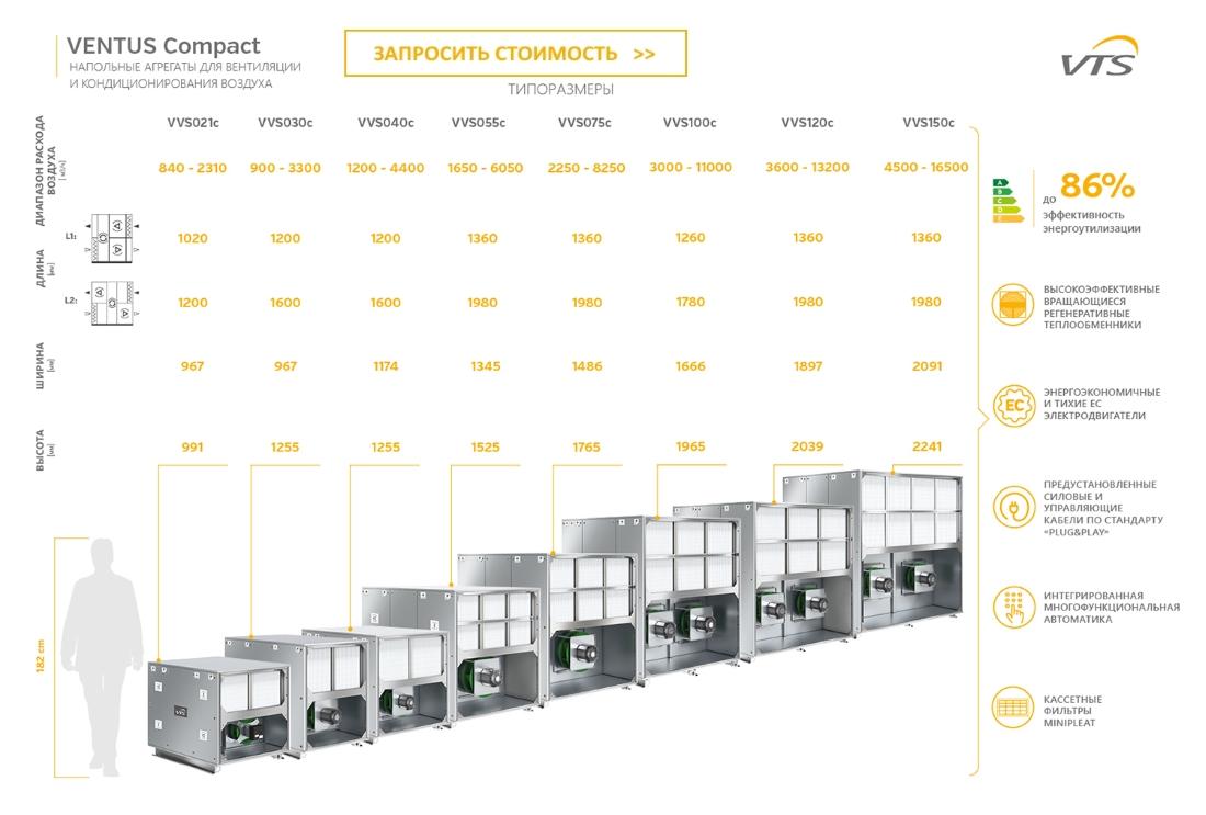 Все типоразмеры напольных вентиляционных установок VENTUS Compact доступны в предложении компании