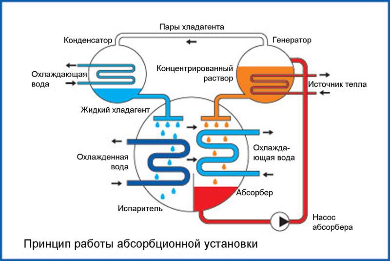 Схема работы абсорбционной холодильной машины