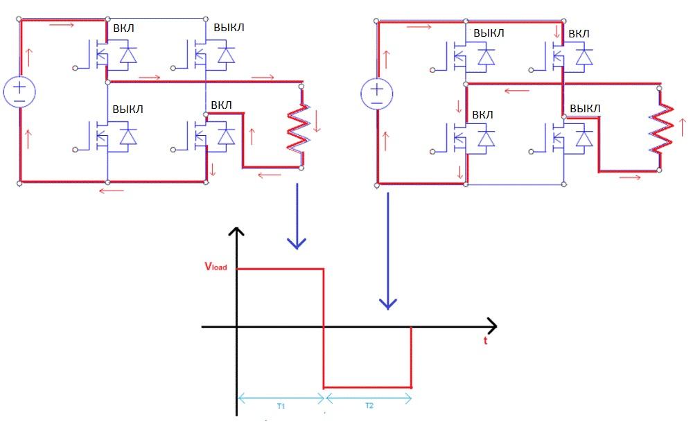 Последовательность операций инвертора для создания прямоугольного сигнала