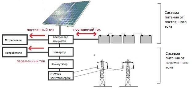 Солнечная энергетическая система