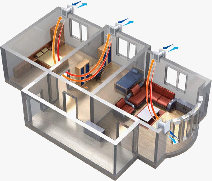 Климат в квартире зависит от самой квартиры