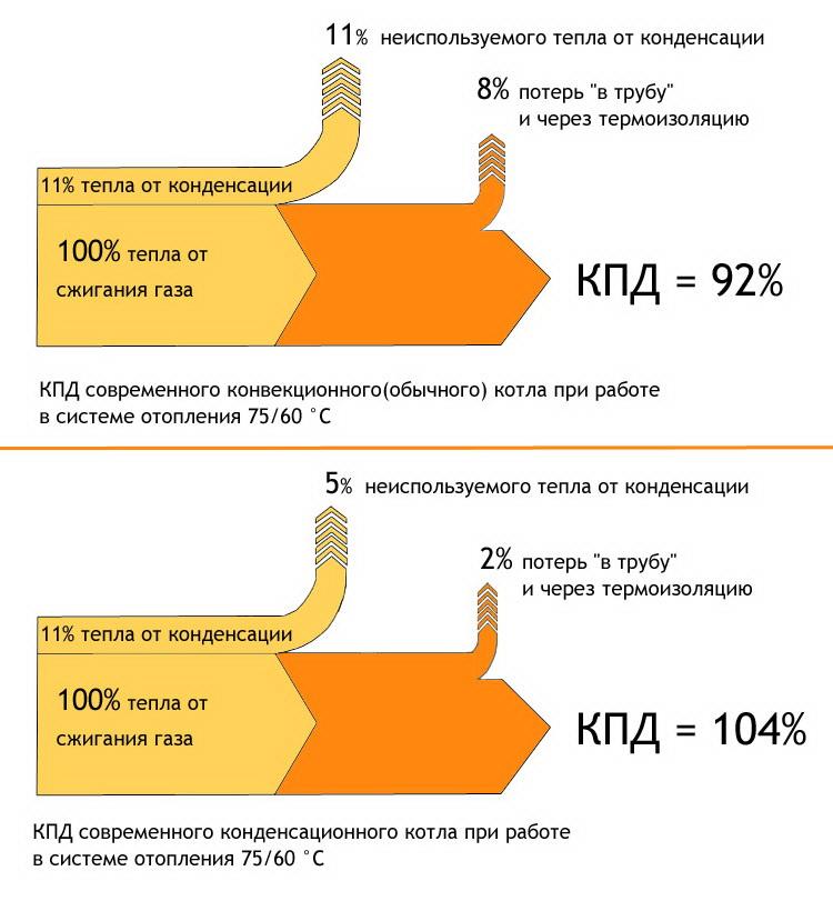 Сравнение КПД обычного и конденсационного котлов