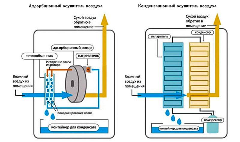 Сравнение осушителей адсорбционного и конденсационного типов