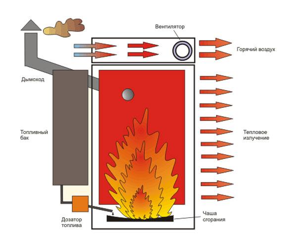 ППринципиальное устройство котла на отработанном масле
