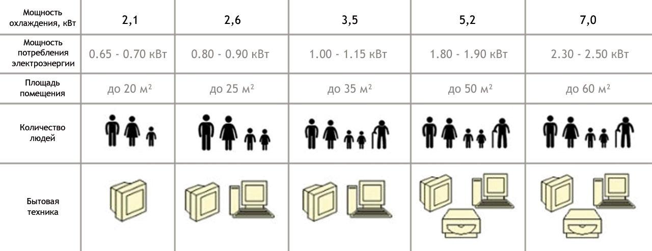 При подсчете теплового излучения от бытовой техники калькуляторы как правило просят указать только количество телевизоров и компьютеров