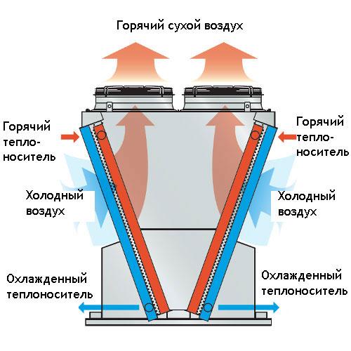 Схема работы драйкулера