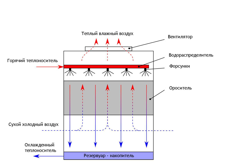 Схема работы вентиляторной градирни