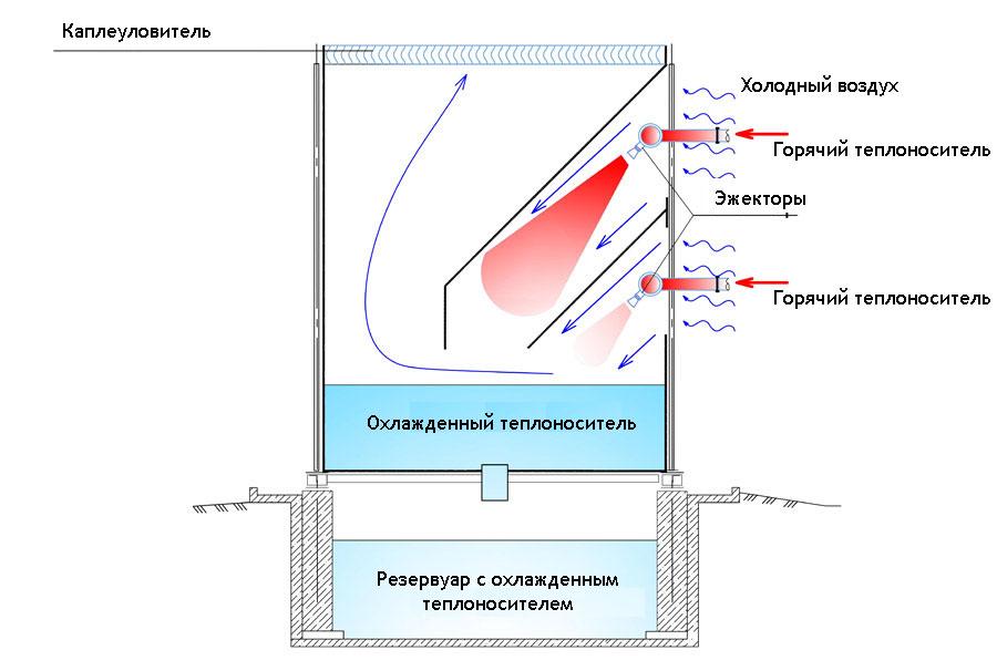 Схема работы эжекционной градирни