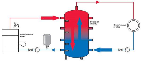 Cистема отопления с твердотопливным котлом и теплоаккумулятором.