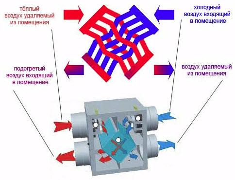 Рекуперационного теплообменника предприятия выпускающие теплообменники