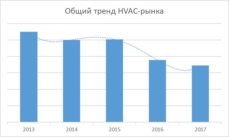 Общий тренд HVAC-рынка