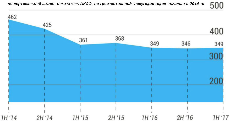 График РАСК